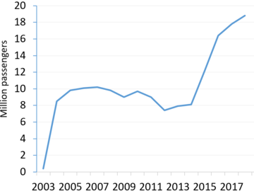 Number of passengers on Nottingham Express Transit from 2003 to 2018[55]