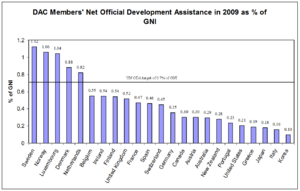 Aid - Image: ODA percent of GNI 2009