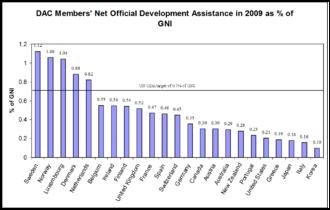 Aid - Image: ODA percent of GNI 2009
