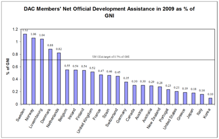 Development aid measured in GNI in 2009. Source: OECD. As a percentage Sweden is the largest donor. ODA percent of GNI 2009.png