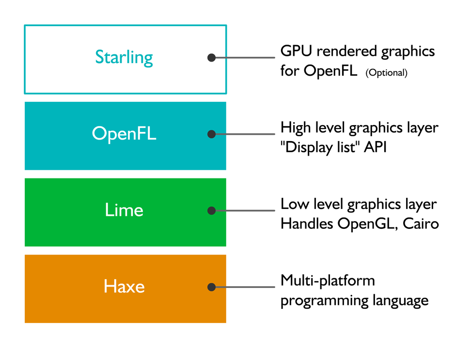 OpenFL Stack