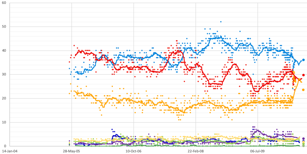 Betting odds uk general election opinion various golf betting games for five players