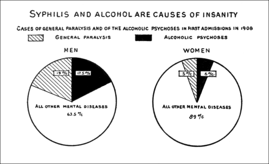 PSM V76 D566 Graph of syphillis and alcohol being the causes of insanity.png