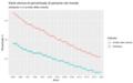 Percentuale persone nel mondo sottopeso o in arresto della crescita.png