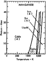 Phase diagram of manganese (1975).png