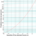 Quantile of the standard score and prediction interval.png