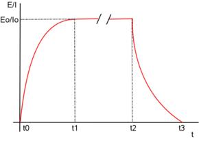 Figura 7: Comportamiento de los circuitos serie RL y RC en CC.