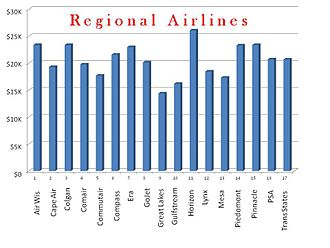 Regional Airline Association - First year regional pilot pay as of Aug. 2011. Source AirlinePilotCentral.com, an industry career site.