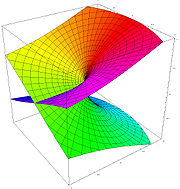 Using the Riemann surface of the square root, one can see how the two leaves fit together