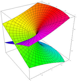 riemann surface of Sqrt[z], projection from 4d...
