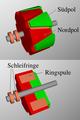 Rotor der Klauenpolmaschine.png