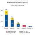 Ryanair Holdings fleet size.png