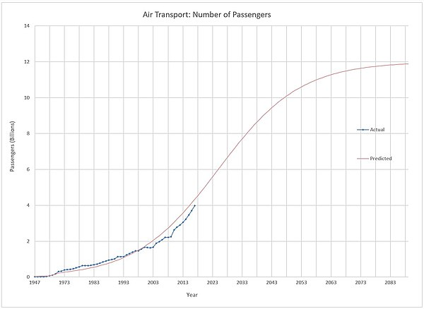 S - Curve analysis of air transportation .jpg