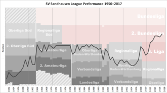 SV Sandhausen - Historical chart of Sandhausen league performance after WWII