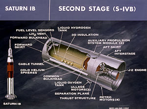 Saturn IB - Diagram of the S-IVB second stage of the Saturn IB
