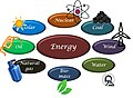 Schematic representation different types of energy.jpg