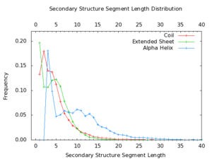 Protein secondary structure - Image: Segment Lengths.dist
