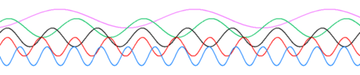 Sine waves different frequencies.png