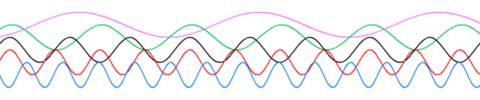 Sine waves different frequencies