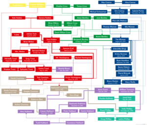 Something Like... series - Characters and their relationships are represented - bold lines are romantic, light lines are family and light dotted lines are platonic. Characters are colored based on the Main characters from each book.