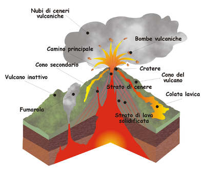 Schema strutturale di un vulcano for Componenti camera dei deputati