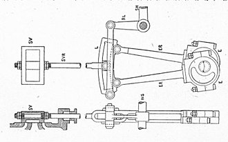 Valve gear - Stephenson's Valve gear. Two eccentrics at nearly 180 degree phase difference work cranks from the main drive shaft. Either can be selected to work the valve slide by shifting the slotted expansion link.