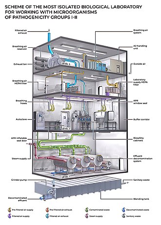 Biosafety level - Image: Structure of NIAID Integrated Research Facility