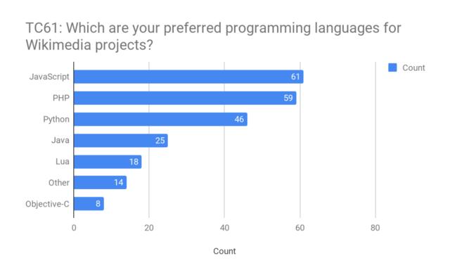 File:TC61 - Volunteer developer preferred programming