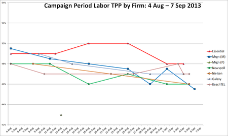 TPP polling by firm Aus fed 2013 election period.png