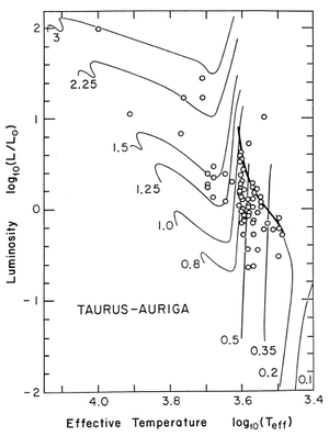 Hayashi track - The numbered curves show the Hayashi tracks of stars of that mass (in solar masses).  The small circles represent observational data of T Tauri stars.  The bold curve to the right is the birthline, above which few stars exist.