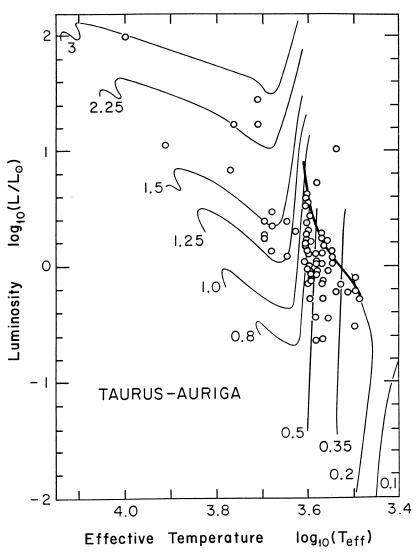 T Tauri tracks
