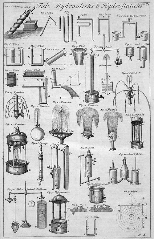 Table of Hydraulics and Hydrostatics, from the 1728 Cyclopaedia Table of Hydraulics and Hydrostatics, Cyclopaedia, Volume 1.jpg