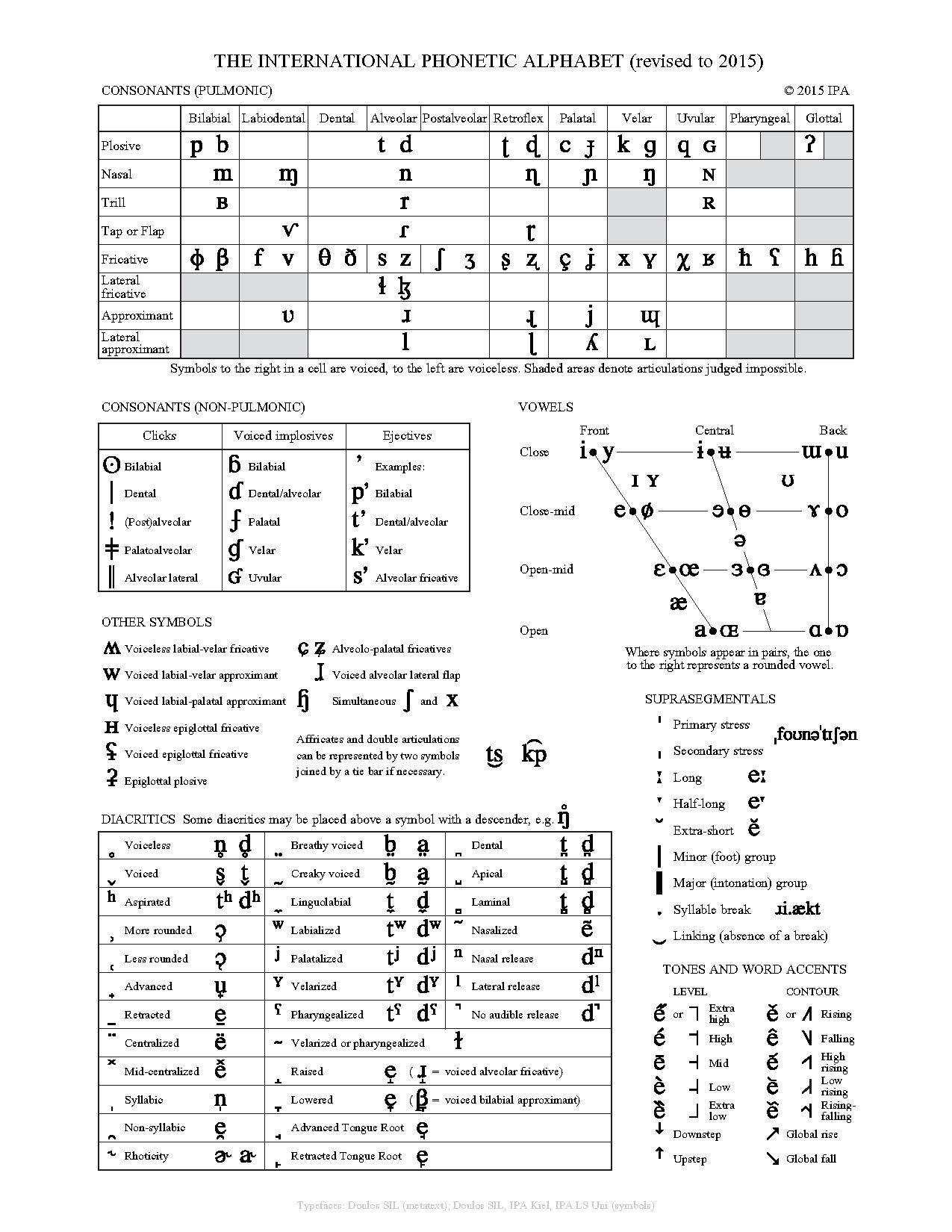 File The International Phonetic Alphabet Revised To 2017 Pdf