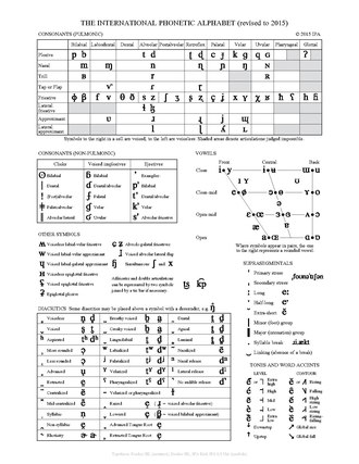 International Phonetic Alphabet Chart  Wikipedia