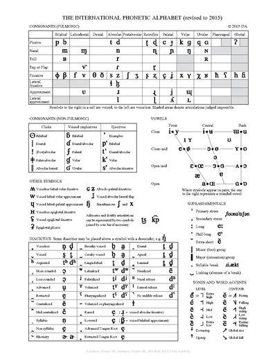Alfabeto Fontico Internacional  Wikipedia la enciclopedia libre