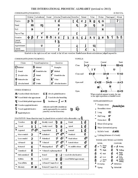 Phonetic Transcription - Wikiwand