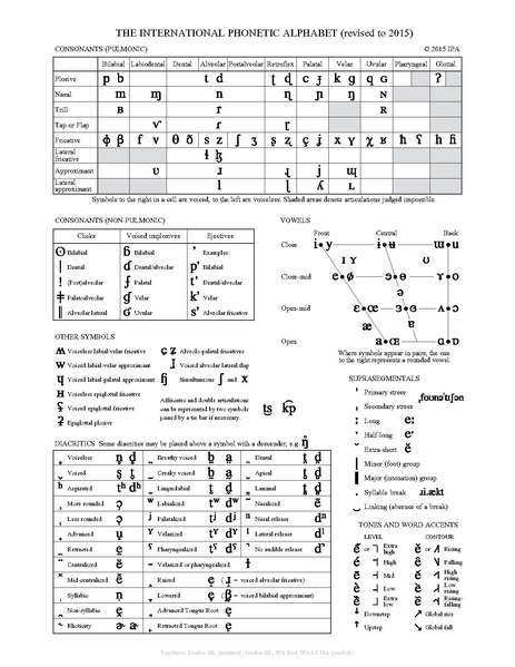 FileThe International Phonetic Alphabet Revised To Pdf