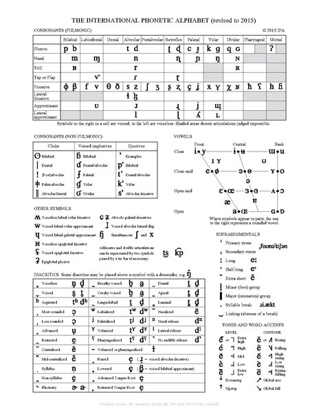 page1-464px-The_International_Phonetic_Alphabet_%28revised_to_2015%29.pdf.jpg