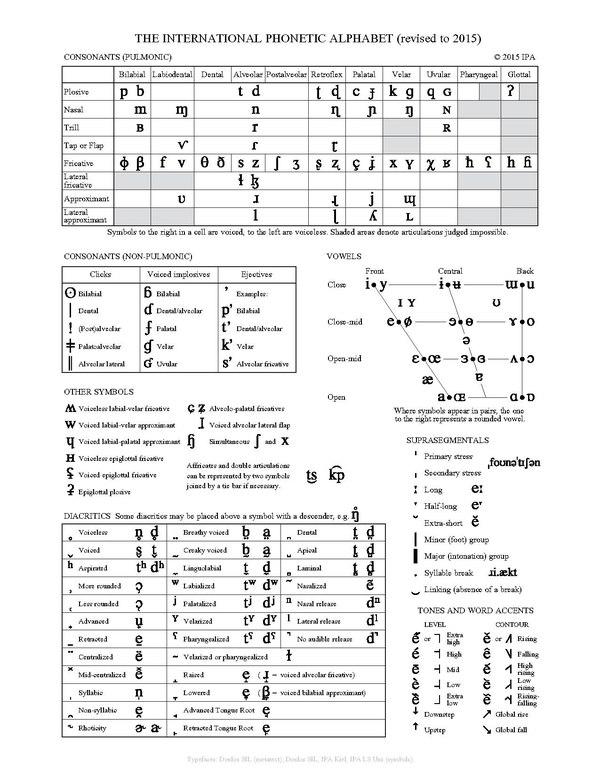 Phonetic Alphabet Chart Template Design Templates
