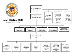 The Joint Staff Org Chart as of Jan 2012