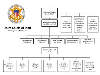 Joint Chiefs of Staff - The Joint Staff Organization Chart as of January 2012.