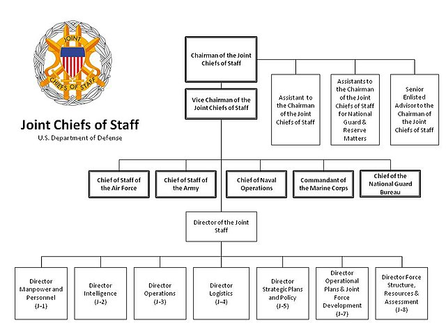 Postage Chart: The Joint Staff Org Chart as of Jan 2012.jpg - Wikimedia Commons,Chart