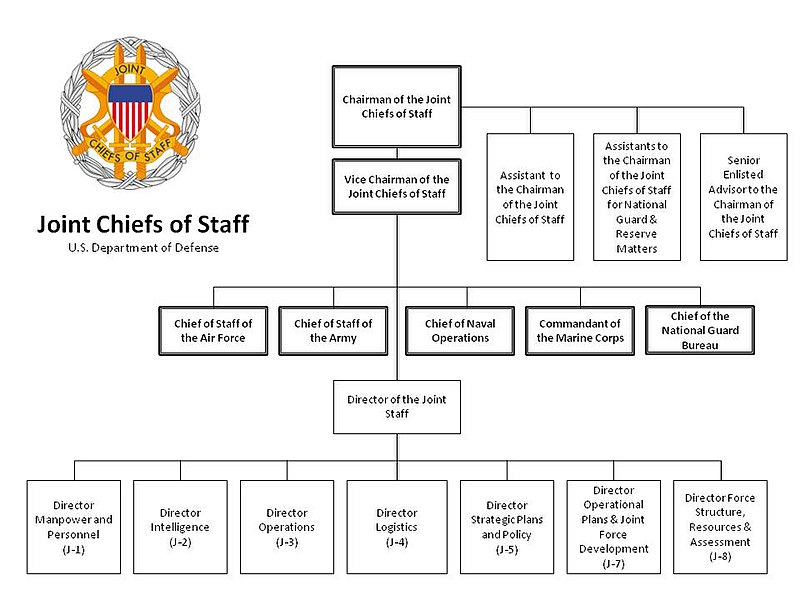 Postage Rate Chart: The Joint Staff Org Chart as of Jan 2012.jpg - Wikimedia Commons,Chart