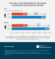 The health gap measured by the range in England and Wales by Gender, 2011.png