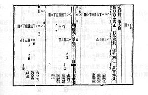 Mathematical Treatise in Nine Sections - Qin Jiushao solved third order equation with rod calculus