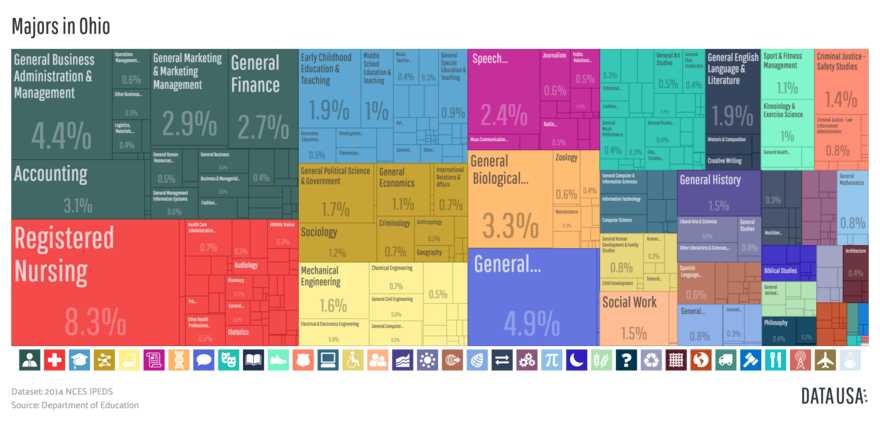 A treemap depicting the distribution of bachelor's degrees awarded in Ohio in 2014. Tree Map of Majors in Ohio (Bachelor's Degree).png