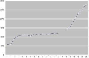 Trowbridge - Changes in Trowbridge's population 1801 – 2001
