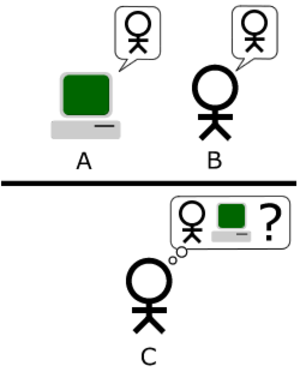 "Computing Machinery and Intelligence - The ""standard interpretation"" of the Turing Test, in which the interrogator is tasked with trying to determine which player is a computer and which is a human"