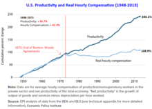 Bretton woods system wikipedia us productivity and real hourly compensation 19482013 platinumwayz