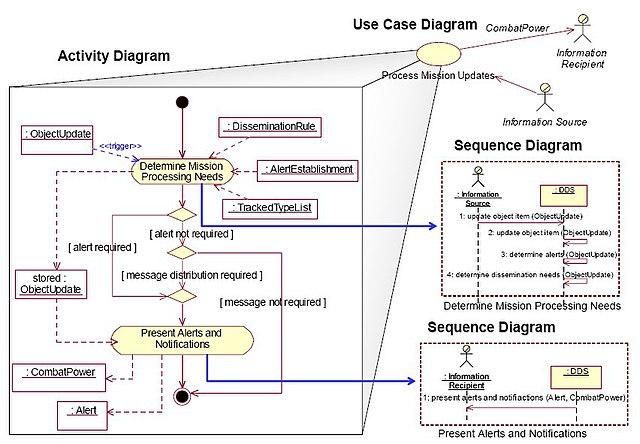 Sequence Flow Chart Example: UML Example OV-5.jpg - Wikimedia Commons,Chart